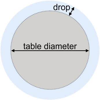 Round table and tablecloth