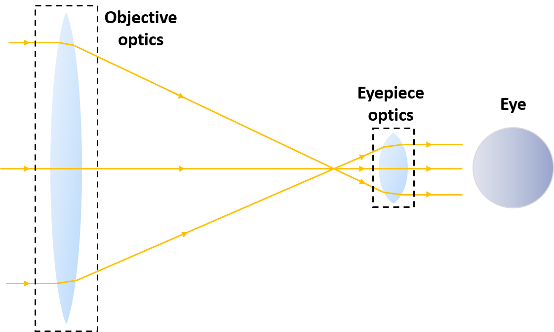 a schematic view of the telescope