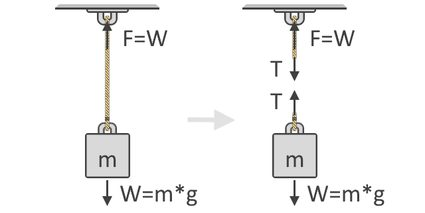 Illustration of an object being lifted using a string and its corresponding free-body diagram that shows forces acting in the system