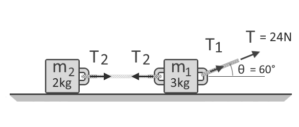 Free-body diagram of objects being pulled by ropes