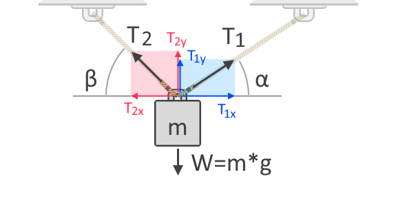 Free-body diagram of an object being suspended by two ropes showing the tension forces, their angles from the horizontal, and the forces' x and y components