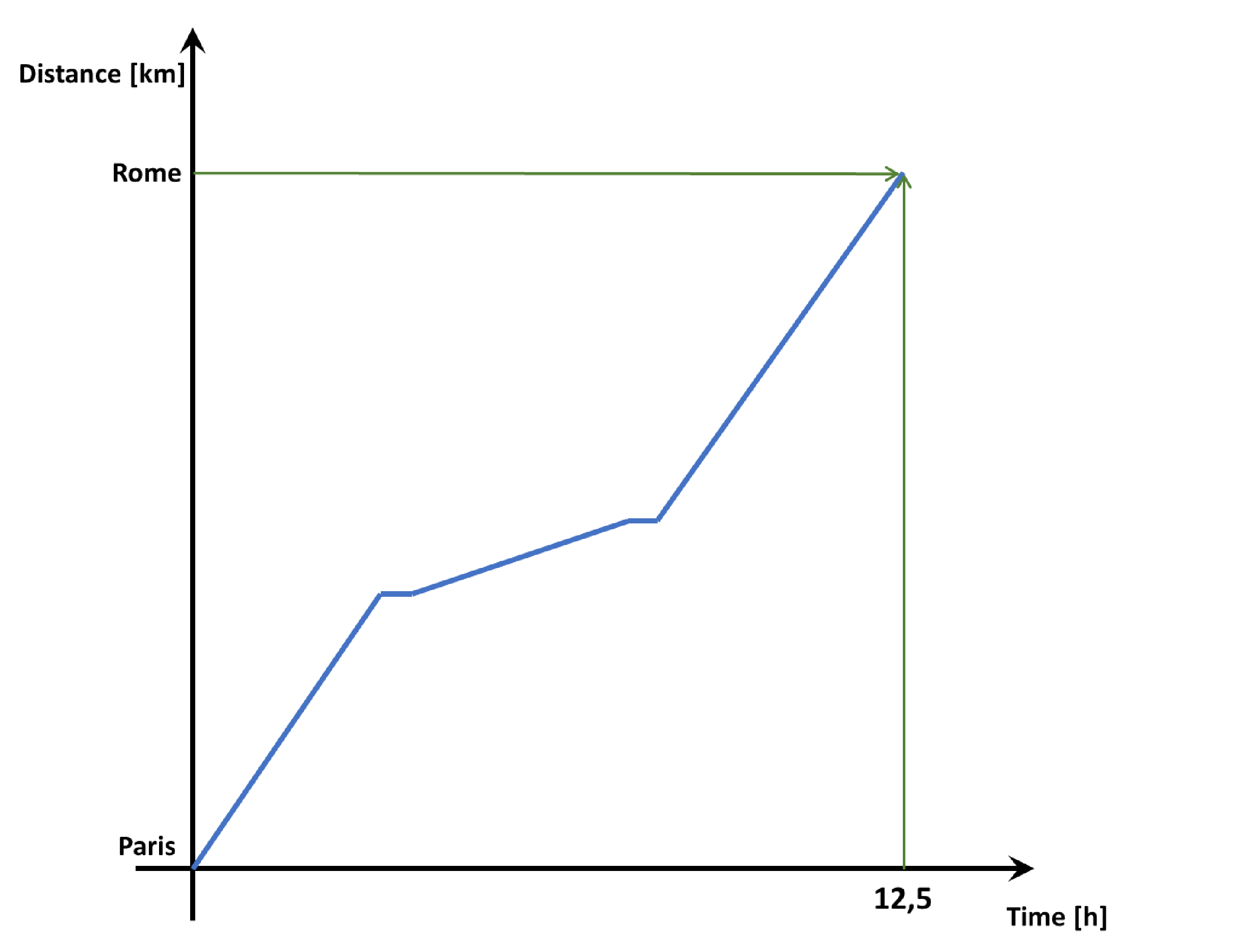 Graph illustrating the change in distance over time