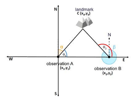 How to triangulate a landmark from two locations.
