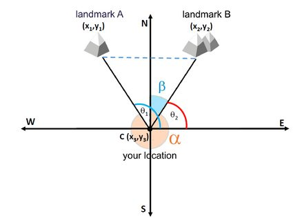 How to triangulate your location from two landmarks.