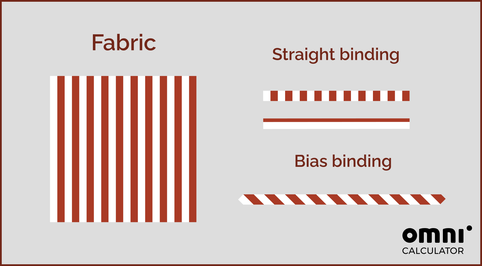The difference between straight and bias binding