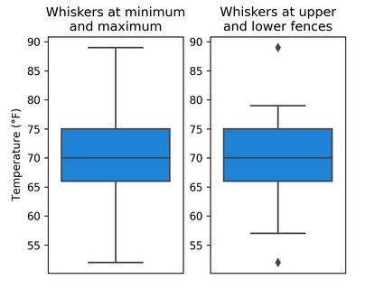 Two box plots, one using the minimum and maximum for its whiskers, and the other using the fences for its whiskers.