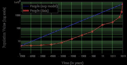 The graph showing the difference between the actual data and theoretical model of human population size