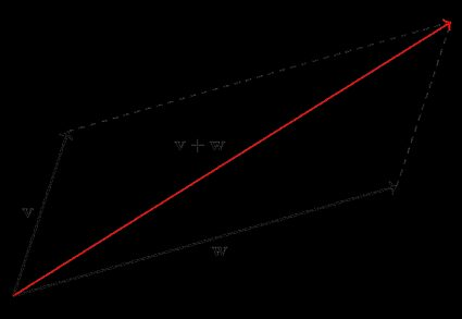 Adding vectors using the parallelogram rule