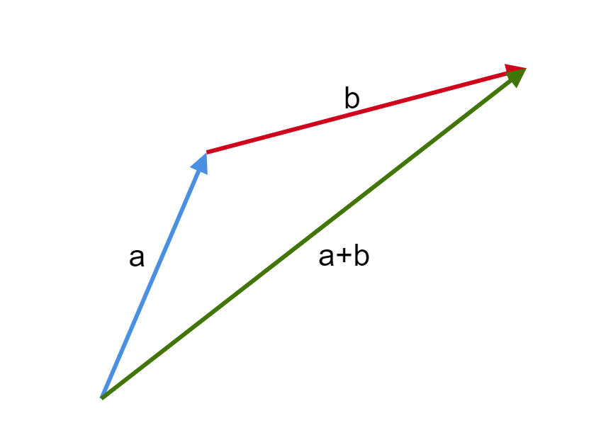 Visualization  of vector addition