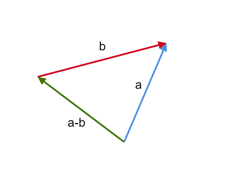 Visualization of vector subtraction