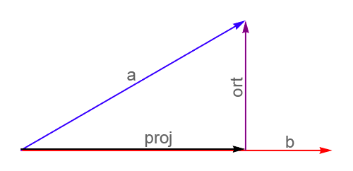Projection and the orthogonal vector to the original vector a