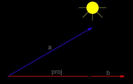 Vector projection as the shadow