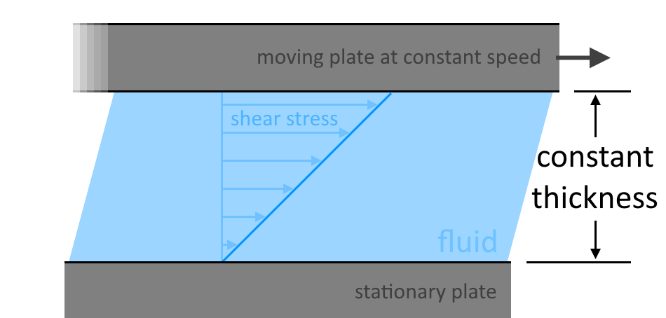 Cross-sectional illustration or a water layer showing the tangential force needed to move a specific area of water.
