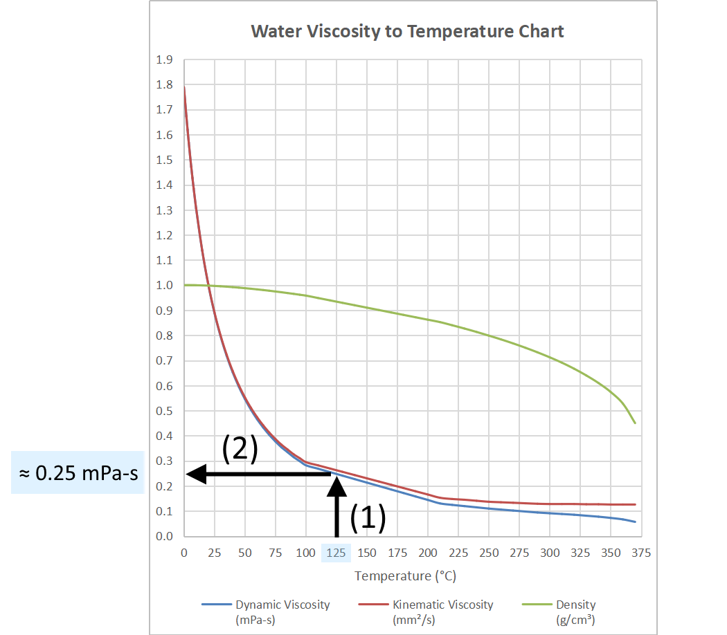 Image showing how to approximate the water viscosity by drawing a vertical line from the x-axis up to the line in the graph and drawing a horizontal line from this point towards the y-axis.