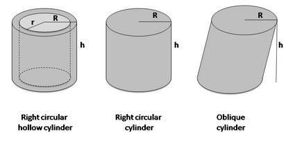 Images of right circular hollow cylinder, right circular cylinder and oblique cylinder.