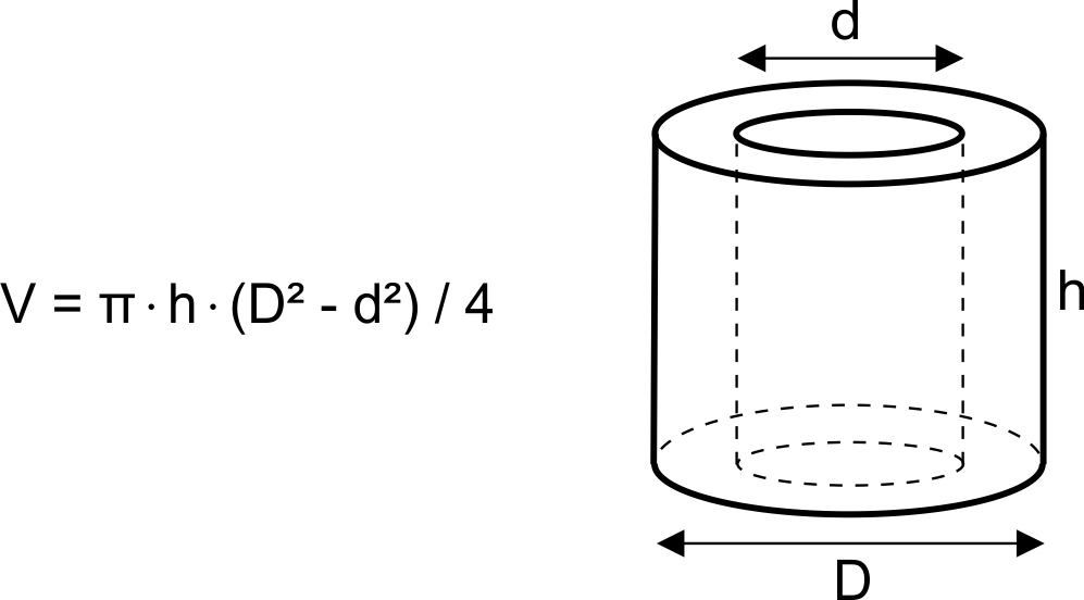 Image of a hollow cylinder with height, external and internal diameter marked. Hollow cylinder volume formula displayed.