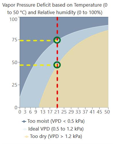 VPD chart interpretation step 4
