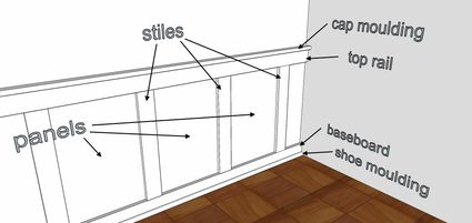 The parts of a simple recessed panel wainscoting wall design