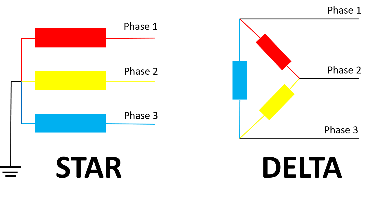 Three phase configurations