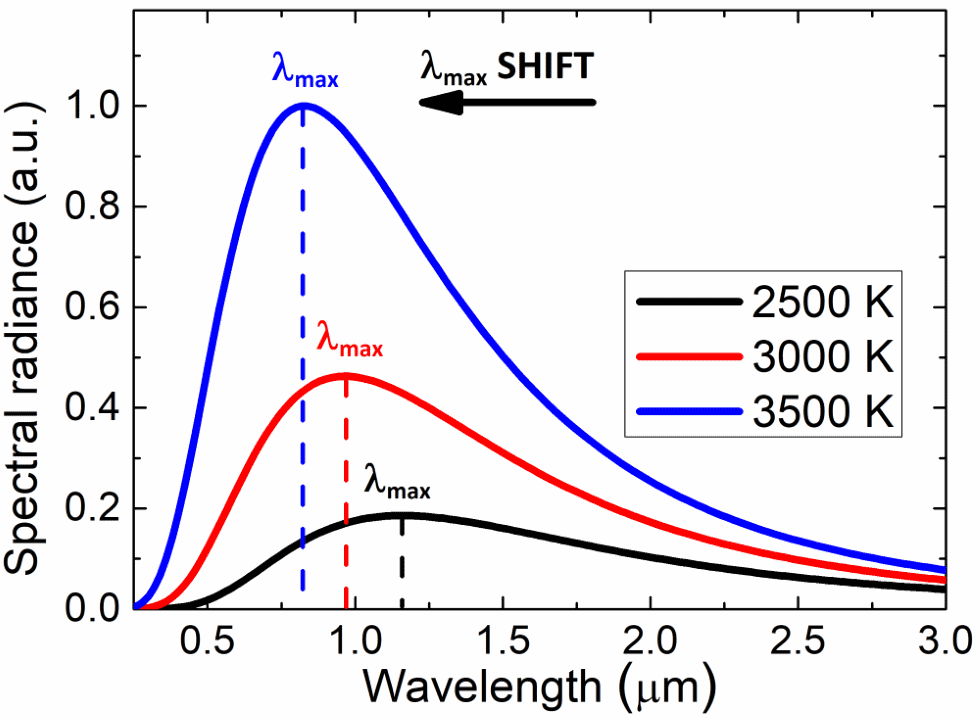 Spectral radiation of a black body as a function of wavelength