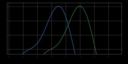 Shifted distributions.