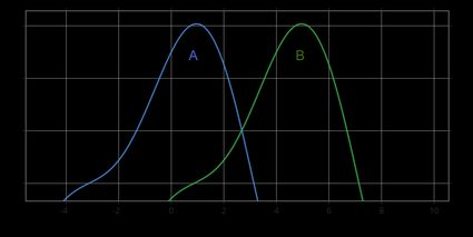 The graph showing the hypothesis: A < B.