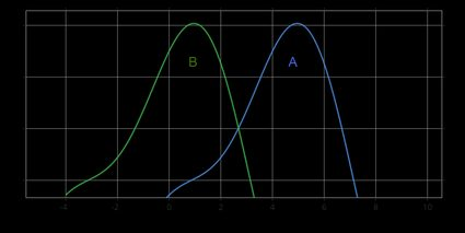 The graph showing the hypothesis: A > B.