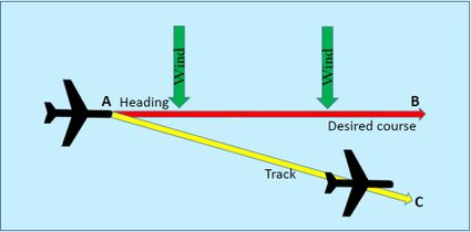 Effect of wind on the aircraft flight path