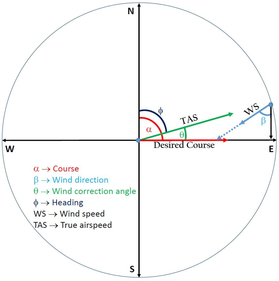 Direction and angle illustration for wind correction angle calculator