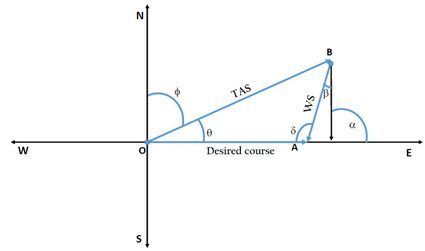 Calculation of wind correction angle